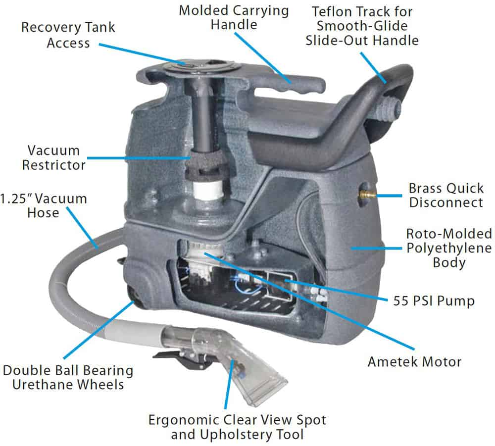 Features Internal Parts and Motor