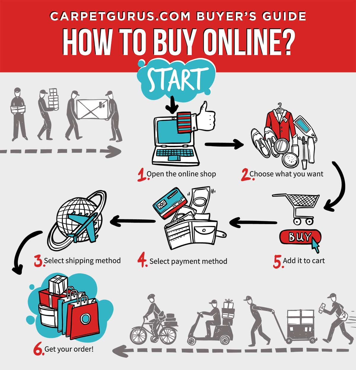 CarpetGurus.com Buyer Guide